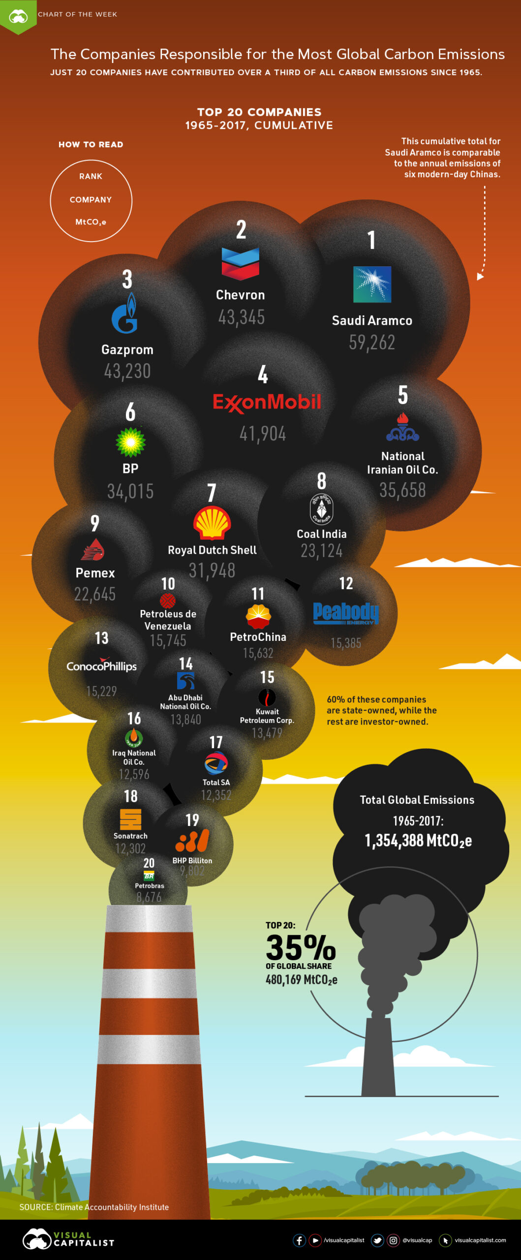 A graphic depicting carbon emissions rising from a smokestack. Within the cloud of emissions, the top 20 companies responsible for the most carbon emissions are listed. 1 - Saudi Aramco. 2 - Chevron. 3 - Gazprom. 4 - Exxon Mobil. 5 - National Iranian Oil Co. 6 - BP. 7 - Royal Dutch Shell. 8 - Coal India. 9 - Pemex. 10 - Petroleus de Venezuela. 11 - Petro China. 12 - Peabody. 13 - Conoco Phillips. 14 - Abu Dhabi National Oil Co. 15 - Kuwait Petroleum Corp. 16 - Iraq National Oil Co. 17 - Total SA. 18 - Sonatrach. 19 - BHP Billiton. 20 - Petrobras. These 20 companies are responsible for 35% of all global carbon emissions.